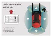 Zorný úhel 360 stupňů pro řidiče vysokozdvižných vozíků